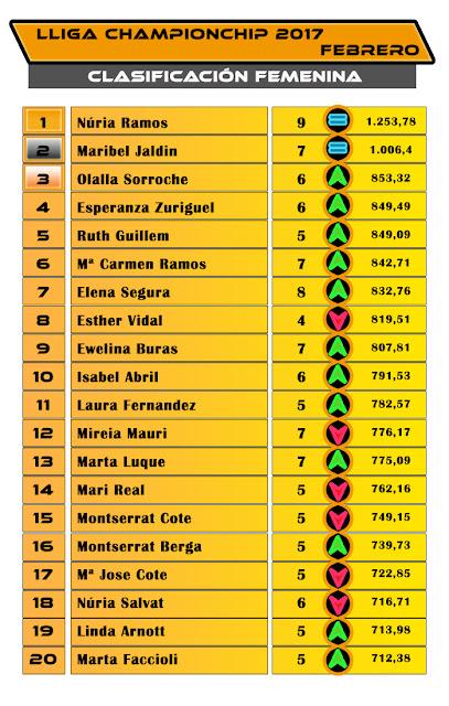 Lliga Championchip 2017 - Clasificación Femenina Febrero