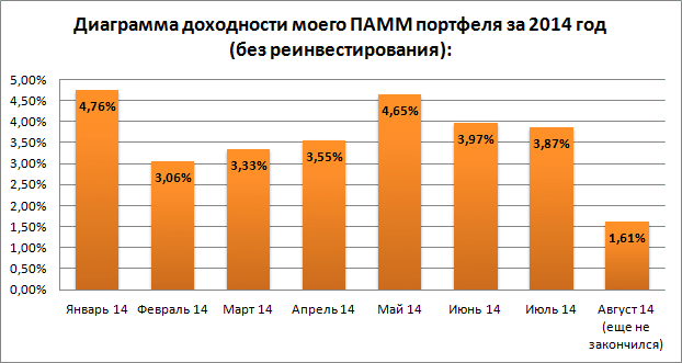 Диаграмма доходности на 28.07.14 - 10.08.14