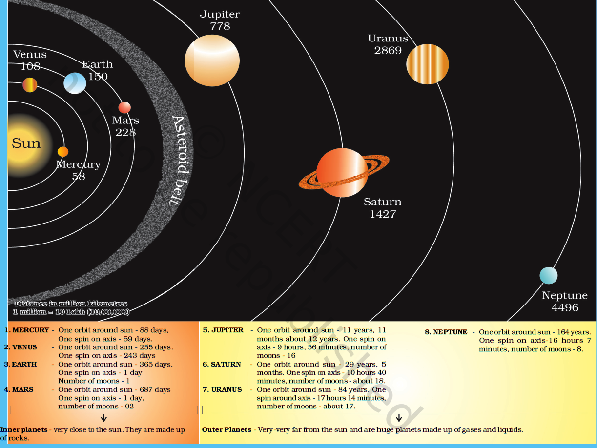 THOUGHT CRACKERS: THE EARTH IN THE SOLAR SYSTEM FOR KIDS ...