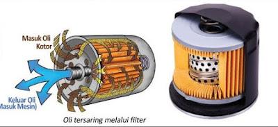 Cara Mengganti Oli Mesin Dan Filter Oli