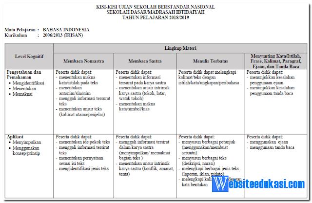 Kisi-Kisi USBN Bahasa Indonesia SD/MI Tahun 2019