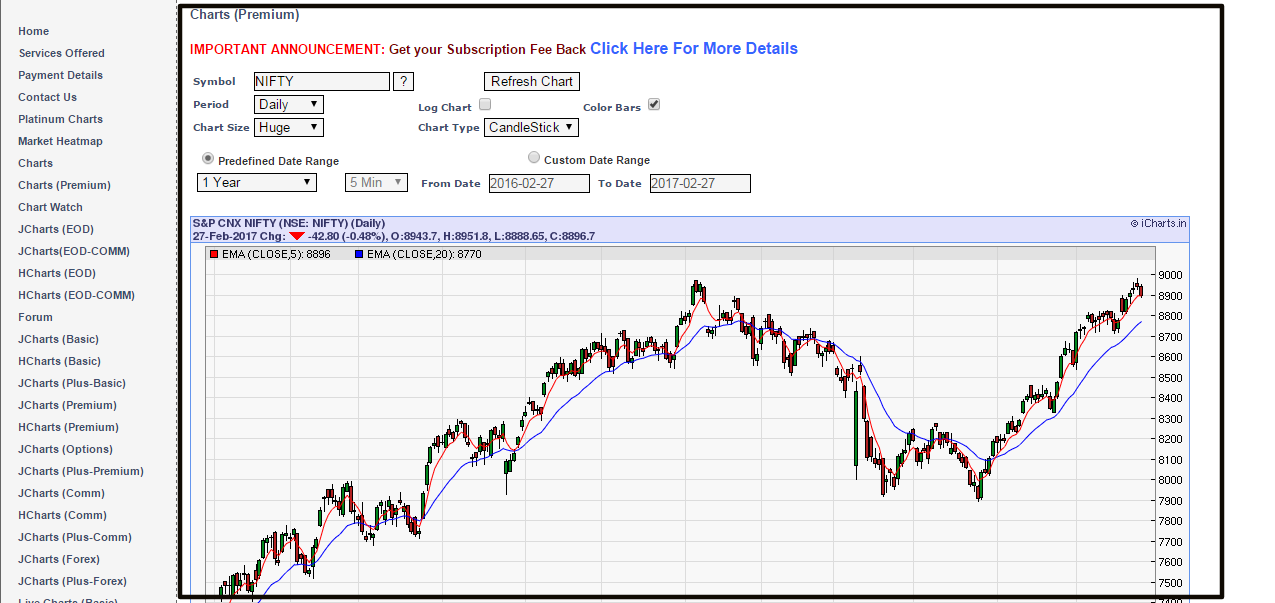 best free stock chart websites also indian outlook and ideas rh nikstechnicalanalysis