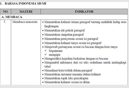 Kisi-Kisi Ujian Sekolah ( US ) SD/MI 2016 Mata Pelajaran Bahasa Indonesia