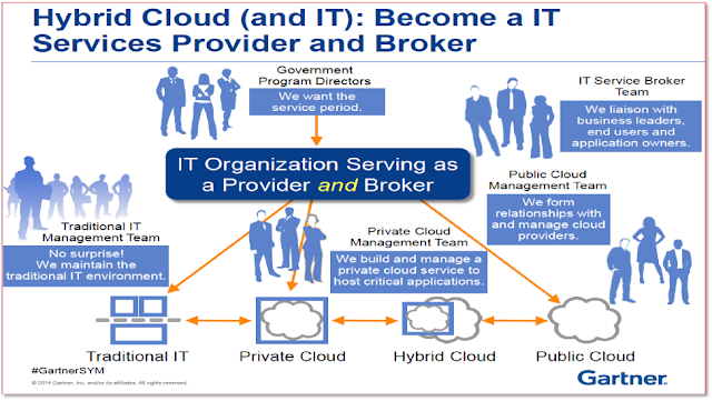 hybrid cloud and IT management