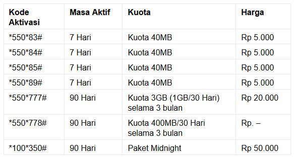 Trik Paket Internet Murah Kuota Besar Unlimited 2018