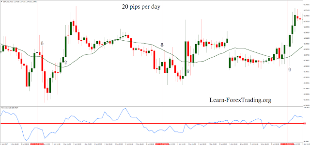 20 pips per day