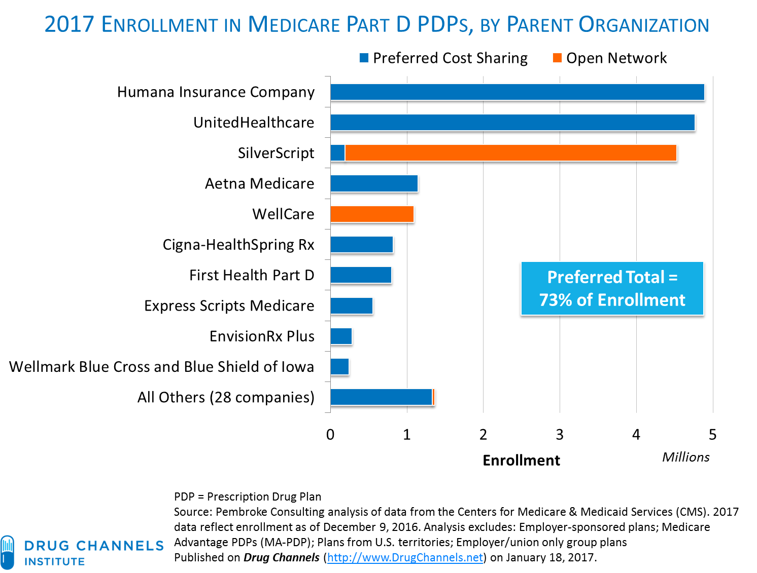 Medicare Part D >> Drug Channels New 2017 Part D Enrollment Data Walgreens And