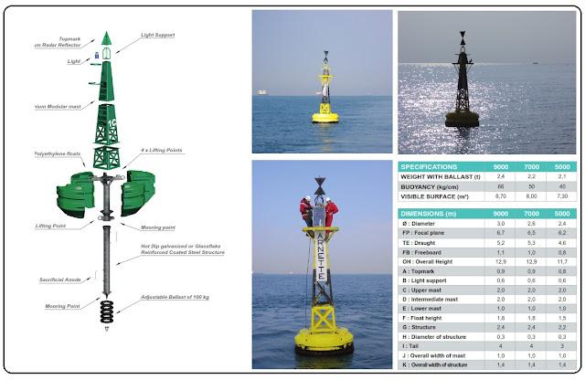 jenis jenis buoy, harga buoy, macam macam buoy model 2