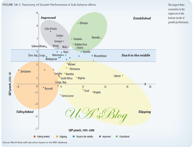 World Bank: Nigeria's economy is slipping