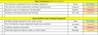 Concerns, Actions and Change Requests Section