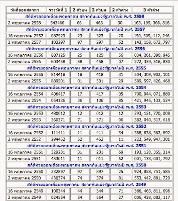 สถิติหวยออกเดือนพฤษภาคม,เลขเด่นประจำเดือนพฤษภาคม,หวยซองงวดนี้,ข่าวหวยงวดนี้,หวยเด็ดงวดนี้ ,เลขเด็ดงวดนี้ 16/05/2558