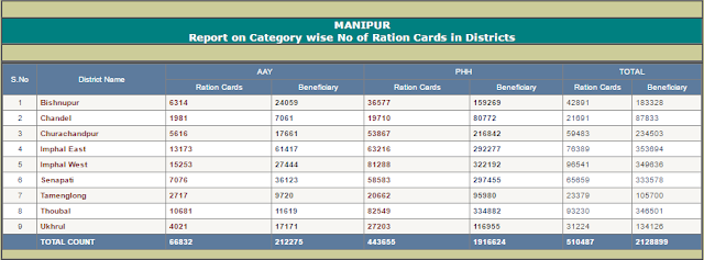 Search Manipur Ration Card Distric