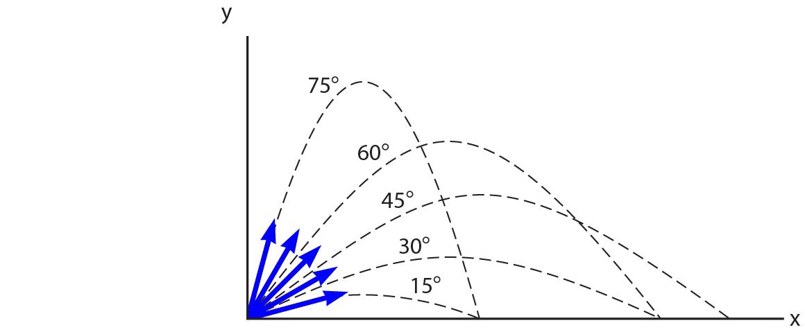 Gambar Grafik hubungan sudut elevasi dan jarak yang ditempuh