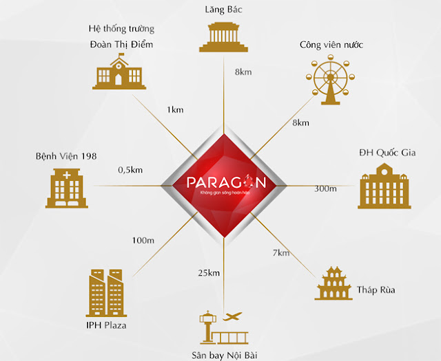Liên kết tiện ích chung cư Paragon Tower