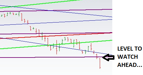 Gann astrology for intraday