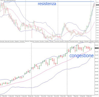 Rhythm Trading: mercati finanziari e la strana danza 2