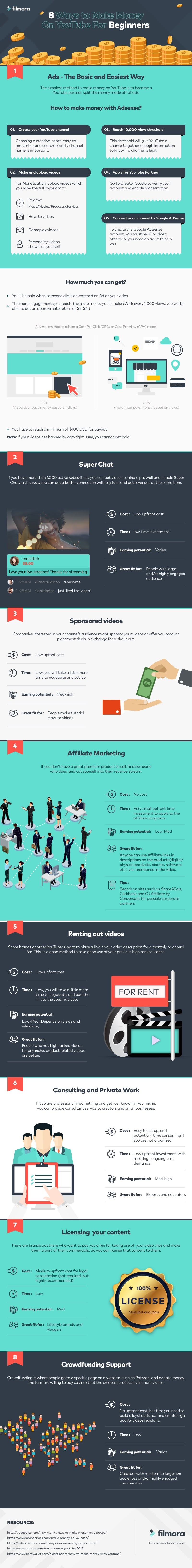 8 Easiest Ways for Beginners to Make Money with #YouTube - #infographic