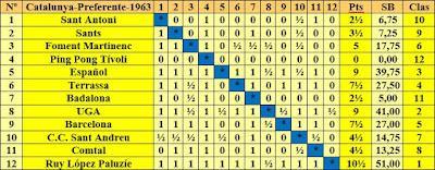 Clasificación según orden del sorteo inicial del campeonato de Catalunya por equipos de 1963