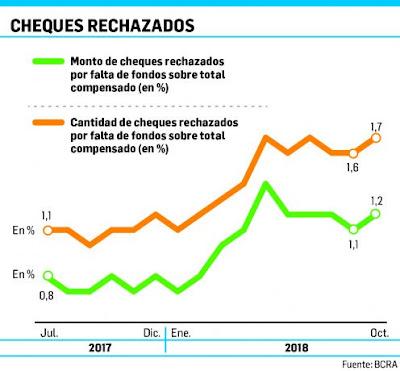 Cadena de pago: creció 75% en un año rechazo de cheques por falta de fondos