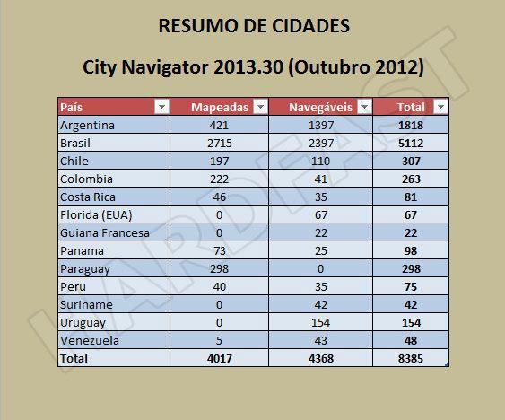 NT CITY NAVIGATOR 2013.30 BAIXAR BRAZIL