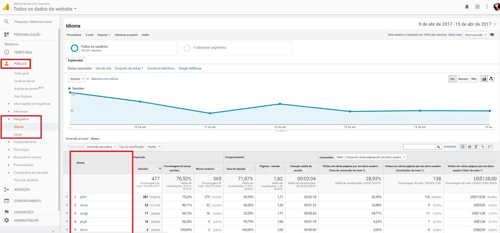 Entendendo o Google Analytics