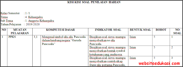 Kisi-kisi PH / UH Kelas 1 Tema 4 Kurikulum 2013 Terbaru
