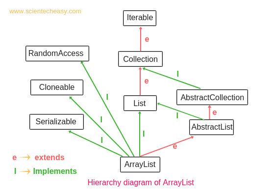 Arraylist in Java, Java Arraylist, ArrayList implementation in java, Arraylist in java example, ArrayList's methods, Arraylist programs in java.