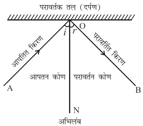 प्रकाश के परावर्तन से क्या अभिप्राय है? (Reflection of light in Hindi)