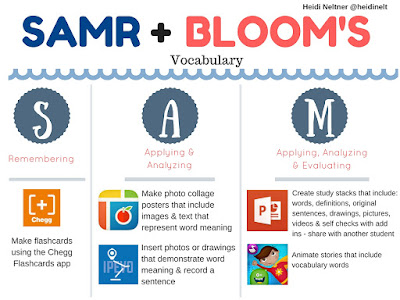 Integrating Technology into Vocabulary Lessons
