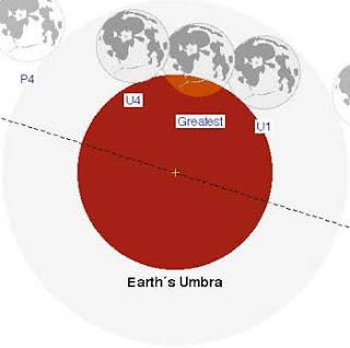 Μερική έκλειψη Σελήνης στην Αυγουστιάτικη Πανσέληνο - Δευτέρα 7 Αυγούστου