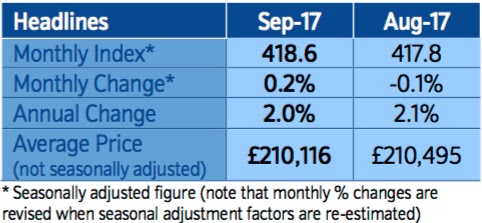 nationwide house price index september 2017