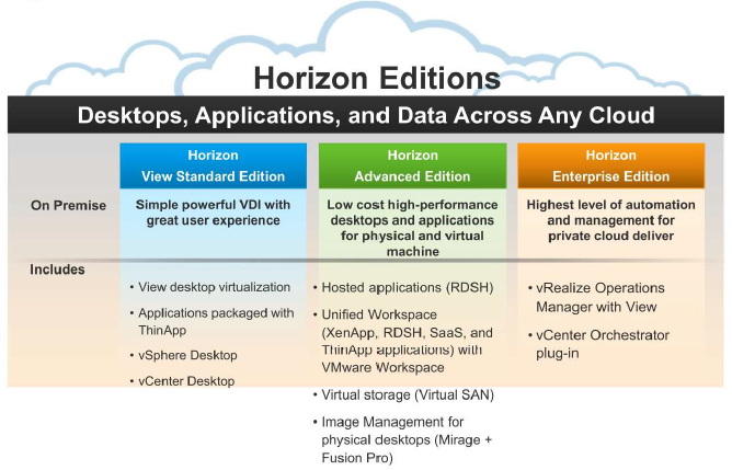 vmware horizon pricing