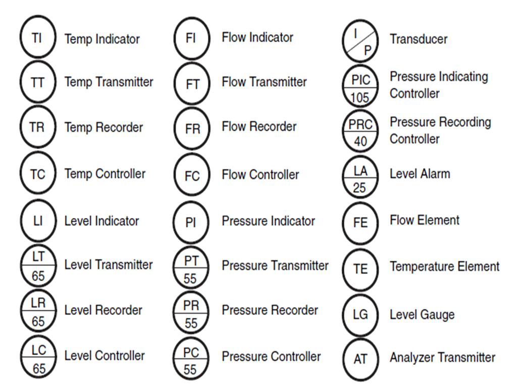 piping and instrumentation diagram valve symbols