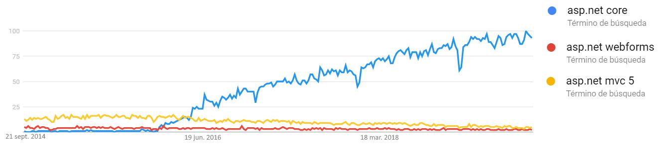 ASP.NET Core trends