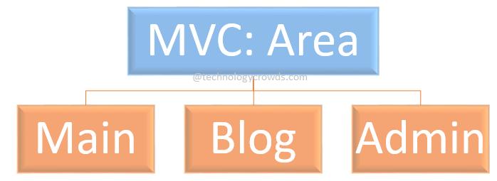MVC Areas: Organizing an Application using Areas - ASP NET