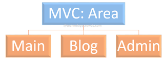 MVC Areas: Organizing an Application using Areas