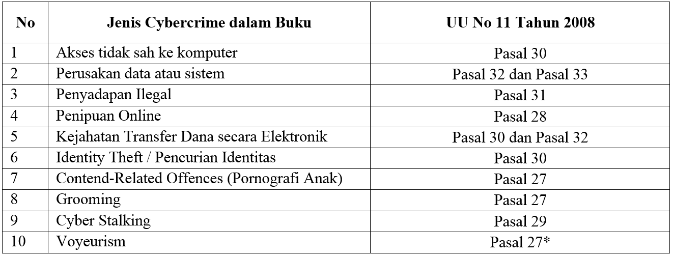 Pembahasan Buku Principles Of Cybercrime Blog Didik Sudyana
