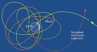 earth mini-moon rotations