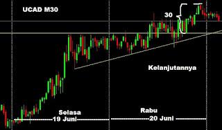 belajar membuat jurnal catatan perjalanan trader hasil trading investasi saham forex indonesia pola chart pattern ascending triangle