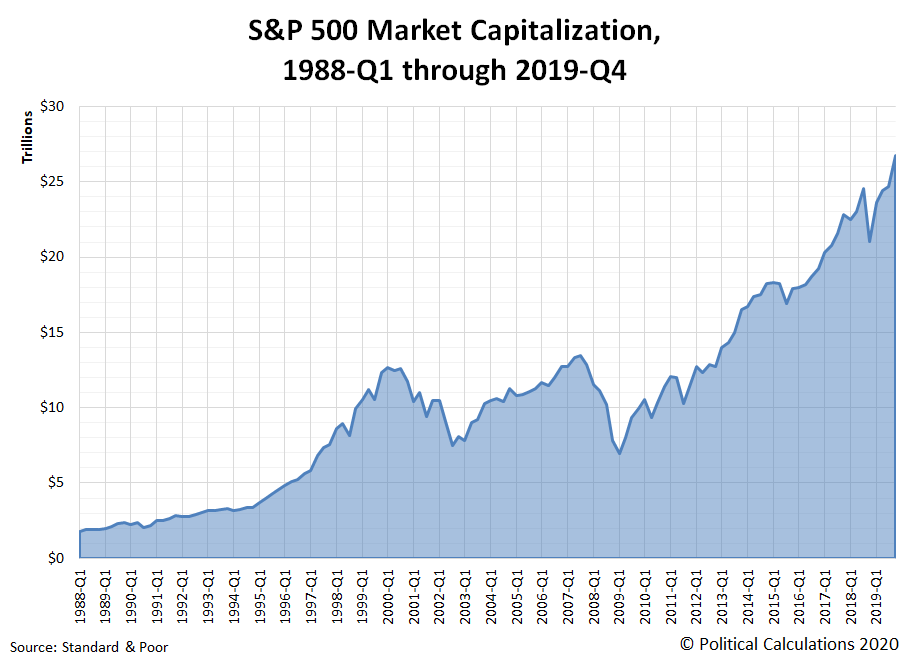 S&P 500 Market Capitalization, 1988-Q1 through 2019-Q4