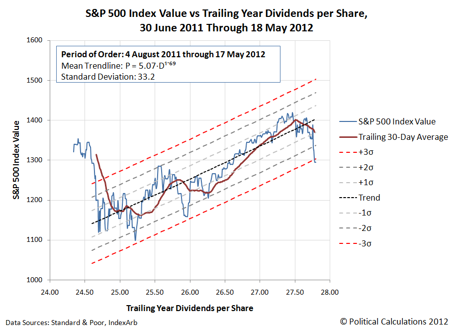 S&P 500 Index Value vs Trailing Year Dividends per Share, 30 June 2011 through 18 May 2012