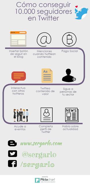 Twitter, Redes Sociales, Social Media, Marketing Digital, 10.000, Seguidores, Followers,