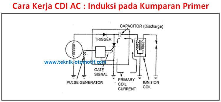 Wiring Diagram Kelistrikan Supra Fit