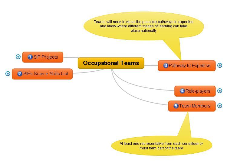The Skills Handbook Blog The Skills Pipeline for Over R 3,6