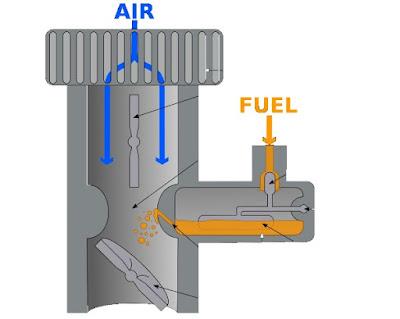 Perbedaan Injeksi dan Karburator pada Mobil