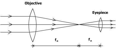 Physics 20 2012 Period 1: December 2011