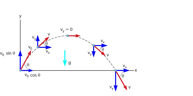 Gambar grafik gerak parabola