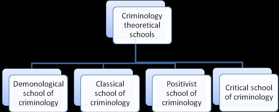 Biological And Classical School Essayhelp473 Web Fc2 Com