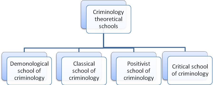 Theoretical Criminology Theories Of Crime