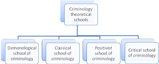 Criminology theoretical schools